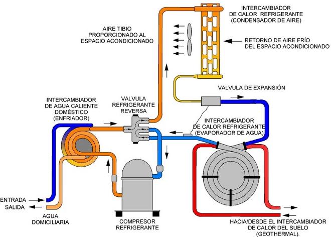 Bombas de calor energ a eficiente - Bomba de calor ...