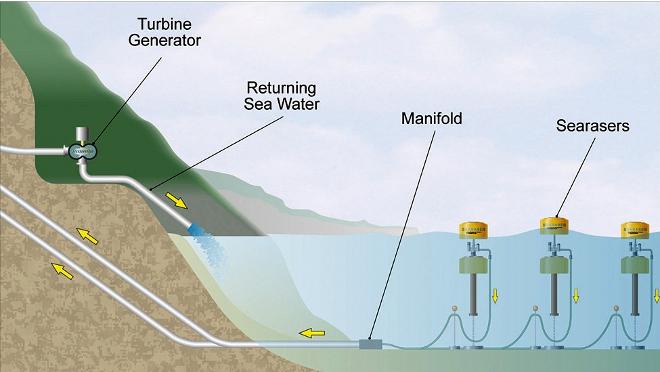 Searaser dispositivos que producen energia gracias a las olas  Searaser, dispositivos que producen energía gracias a las olas
