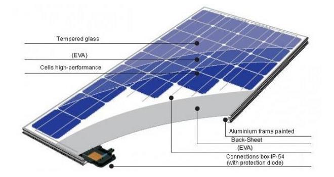 Paneles solares h bridos - Tipos de paneles solares ...
